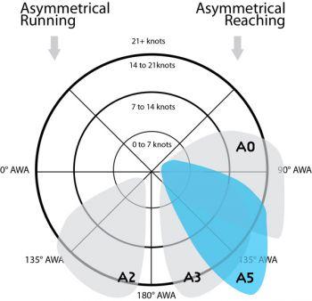A5 schema gennaker quantum sails