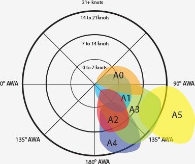 asymmetrische wedstrijdgennakers quantum sails