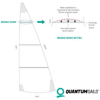 broad seam reshape recut quantum sails