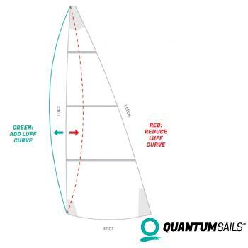 recut levensduurverlening zeil voorlijkronding aanpassen quantum sails