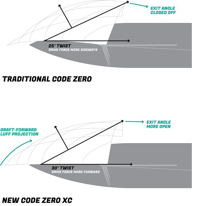 code zero verschillen quantum sails